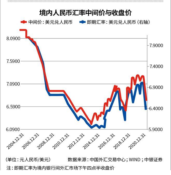 """人民币升值""""双刃剑"""":外贸企业利润缩水 外资狂买债券"""