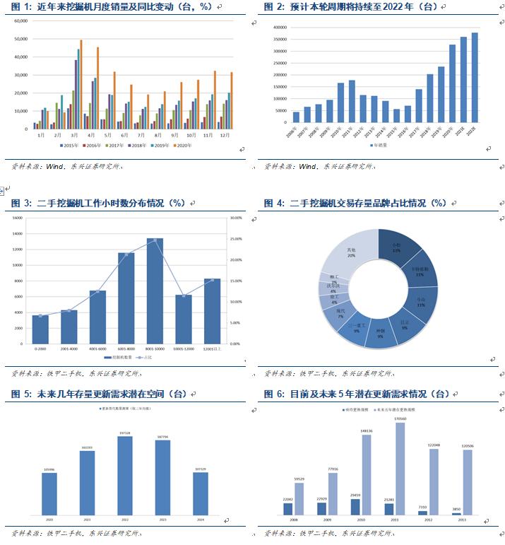 【东兴机械】12月挖掘机数据点评:年度销量创历史新高,新周期开启