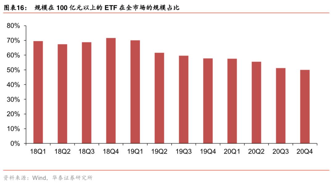 【华泰金工林晓明团队】2020Q4中国ETF市场全景回顾——总规模创新高,行业主题类ETF渐成市场新主角20210112