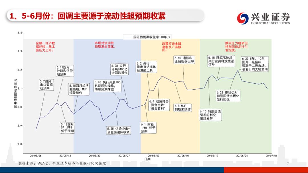 【兴证固收.利率】摇摆的天平——21年1季度债券市场展望