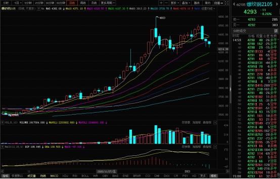 兰格期现收报:期现同步趋弱 短期市场难言乐观