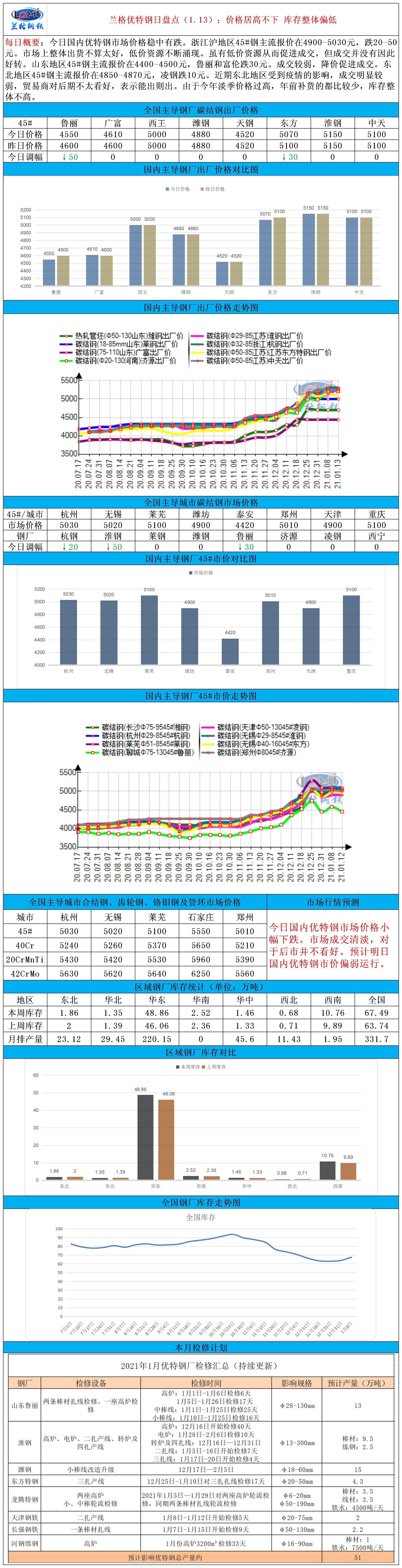 兰格优特钢日盘点(1.13):价格居高不下 库存整体偏低