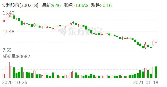 【调研快报】安利股份接待信伟达资产等23家机构调研