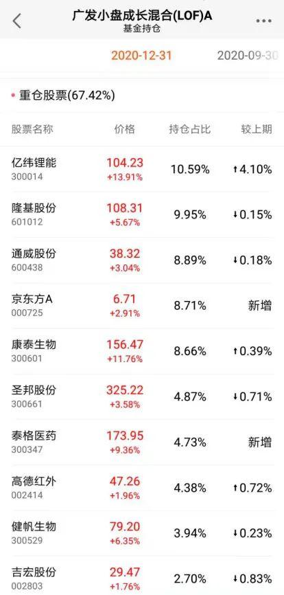 刘格菘、萧楠、刘彦春、黄兴亮……明星基金经理最新持仓浮出水面