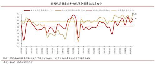 2020年公募Q4持仓剖析:港股增配明显 重仓腾讯、美团、小米、香港交易所等