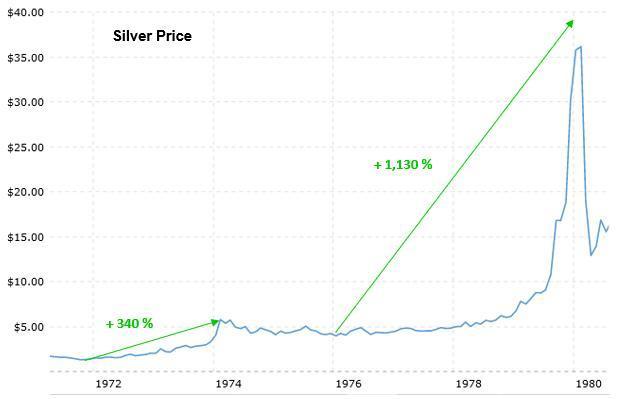 白银价格2021年的走势预测图