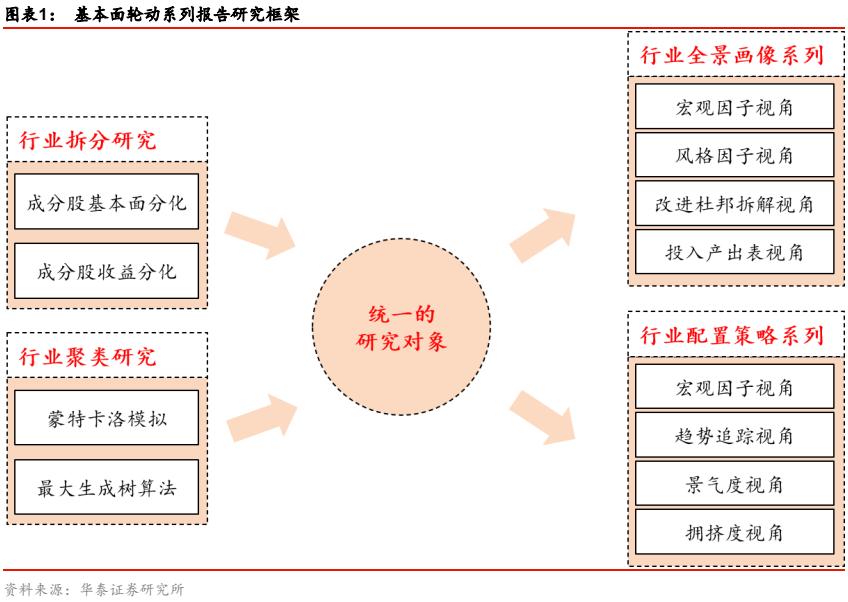 【华泰金工林晓明团队】行业配置落地:指数增强篇(2)——华泰基本面轮动系列之十一20210125