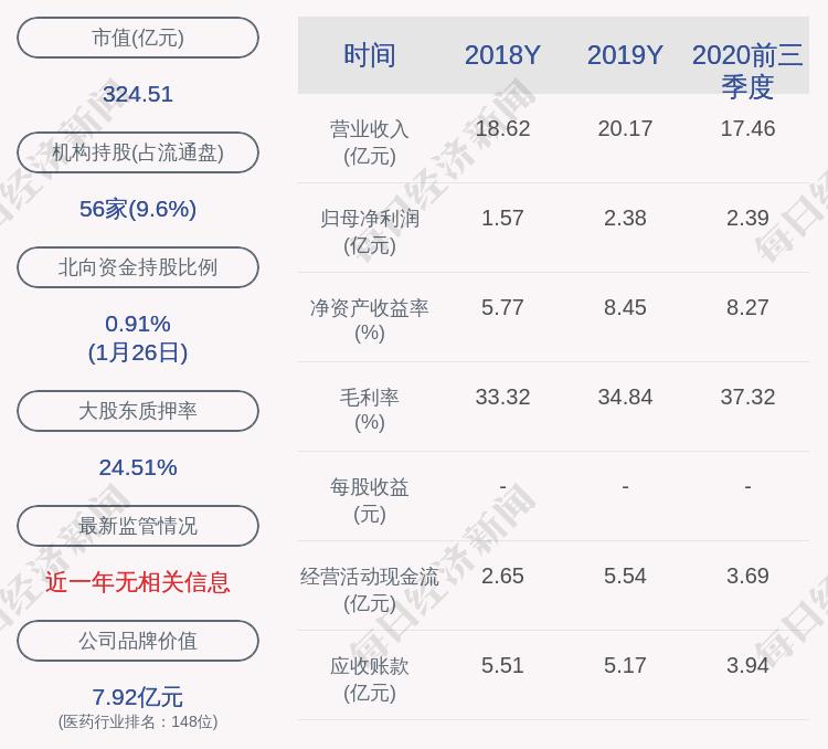 九洲药业:预计2020年年度净利润约为3.69亿元到约4.04亿元