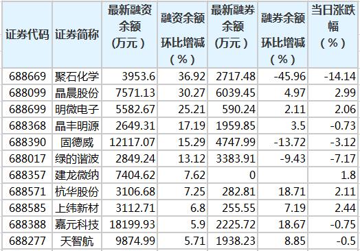6只科创板股融资余额增幅超10%