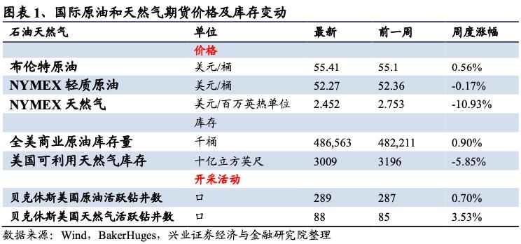 【兴证策略|中观行业景气跟踪】上游原材料价格普跌,化工品价格普涨