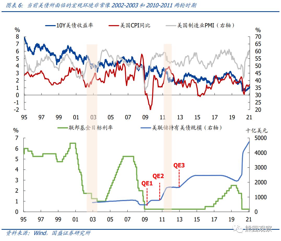 国盛宏观:美债收益率上行会有多快?