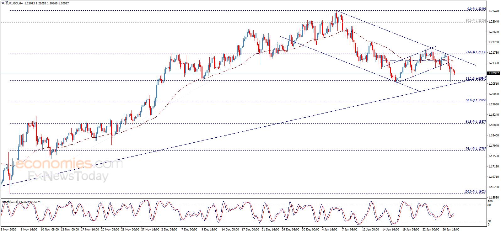 黄金多头小心!黄金、欧元、英镑和日元最新交易分析