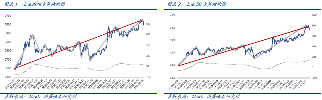 【国盛量化】市场需要观察后续反弹力度