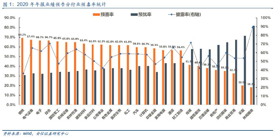 安信证券透视年报预告:景气指引、韧性升级与基本面