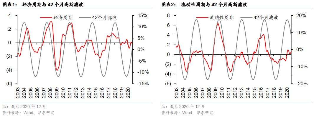 【华泰金工林晓明团队】2021中国市场量化配置年度观点