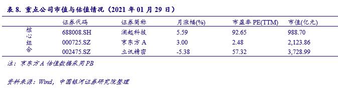 【银河电子傅楚雄/王恺】行业动态 2021.1丨基金重仓比例下降,行业高景气持续验证