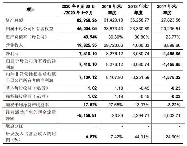 创业板IPO3过3:苏州天禄被问询主要产品遭取代风险