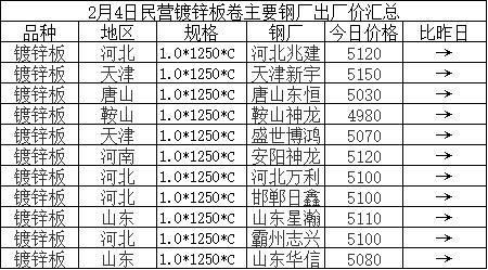 兰格涂镀板卷日盘点(2.4):涂镀价格平稳运行 多数商家退市