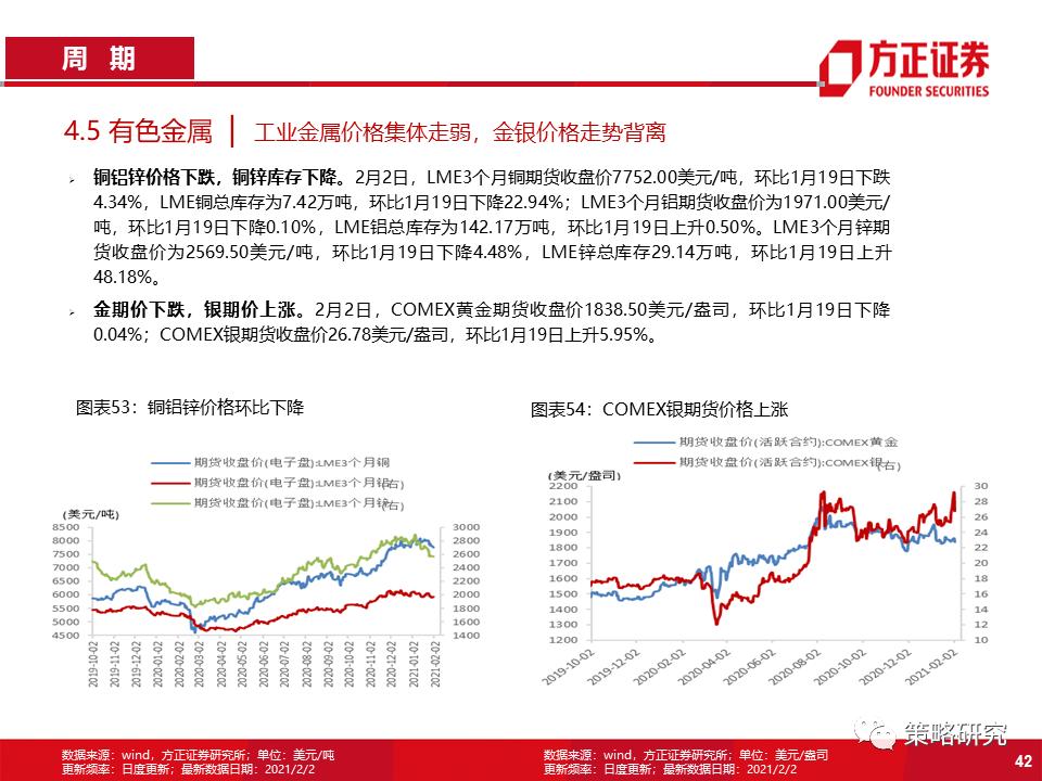 【方正策略】消费成长景气上行,关注细分领域涨价主线—行业景气洞见第14期