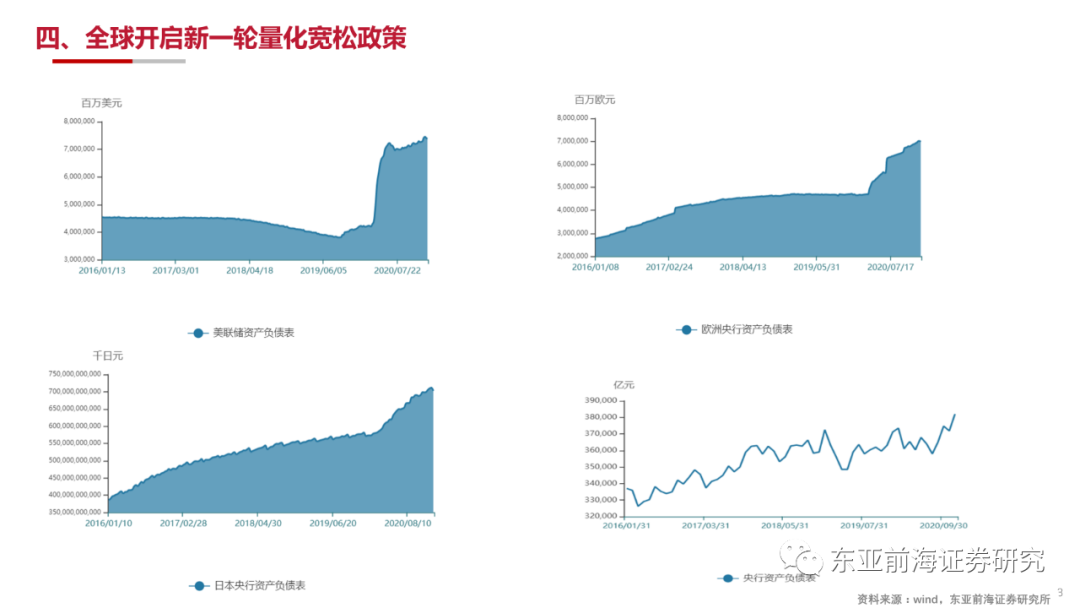 东亚前海郑嘉伟:高杠杆、高增长、高波动