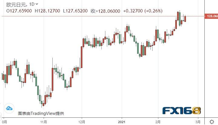 黄金期货有望升至1800美元 拉加德讲话料搅动欧元走势