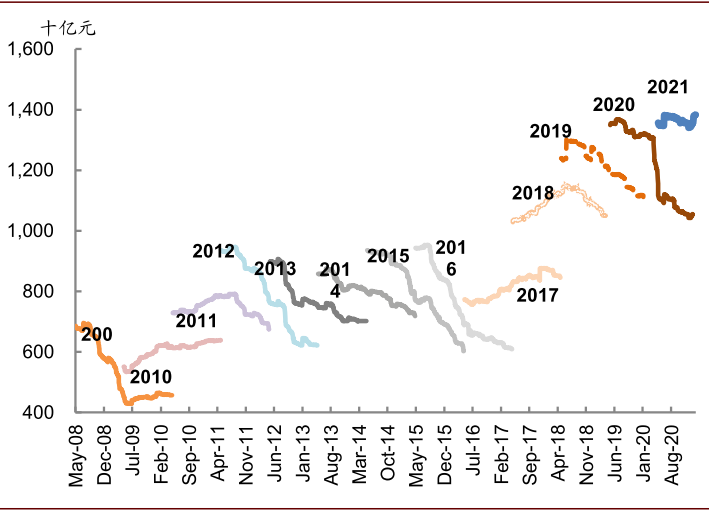 中金 | A股年度业绩预览:业绩修复延续,结构分化