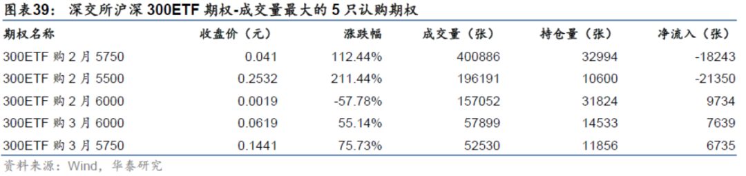 【华泰金工林晓明团队】过去两周标的上涨,隐含波动率下降——衍生品周报20210222