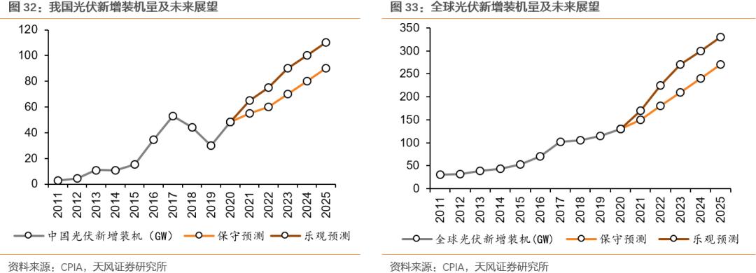 """【天风策略联合行业】新年热词——""""碳中和""""带来的投资机会"""