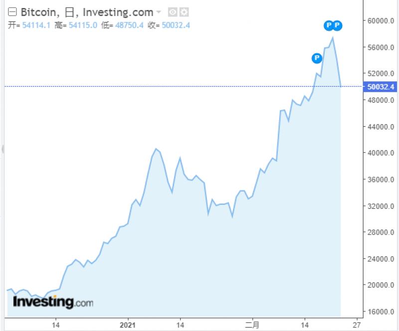 浙商证券李超:比特币泡沫继续膨胀还是破裂?