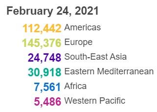 世卫组织:全球新冠肺炎确诊病例超过1亿1176万例