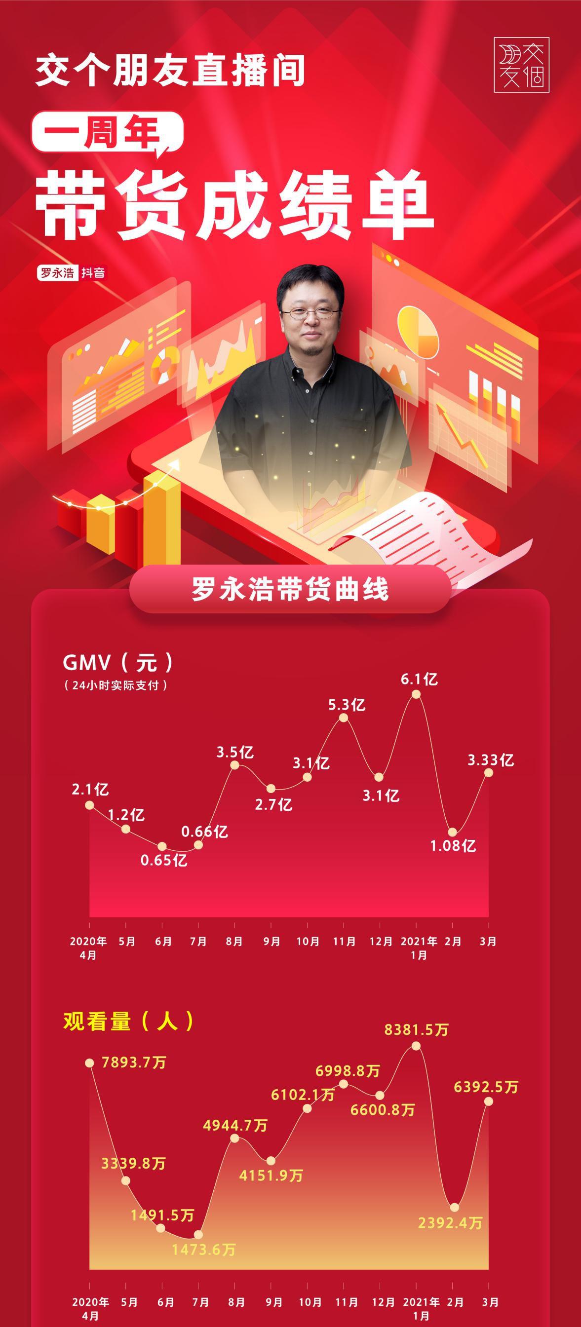 交个朋友直播一周年场2.3亿GMV再创新高,全年GMV近35亿