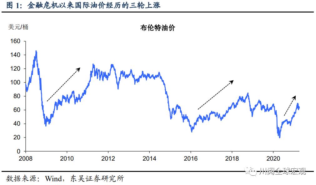 """创下金融危机以来的最快涨幅,油价的""""溢出效应""""体现在哪?"""