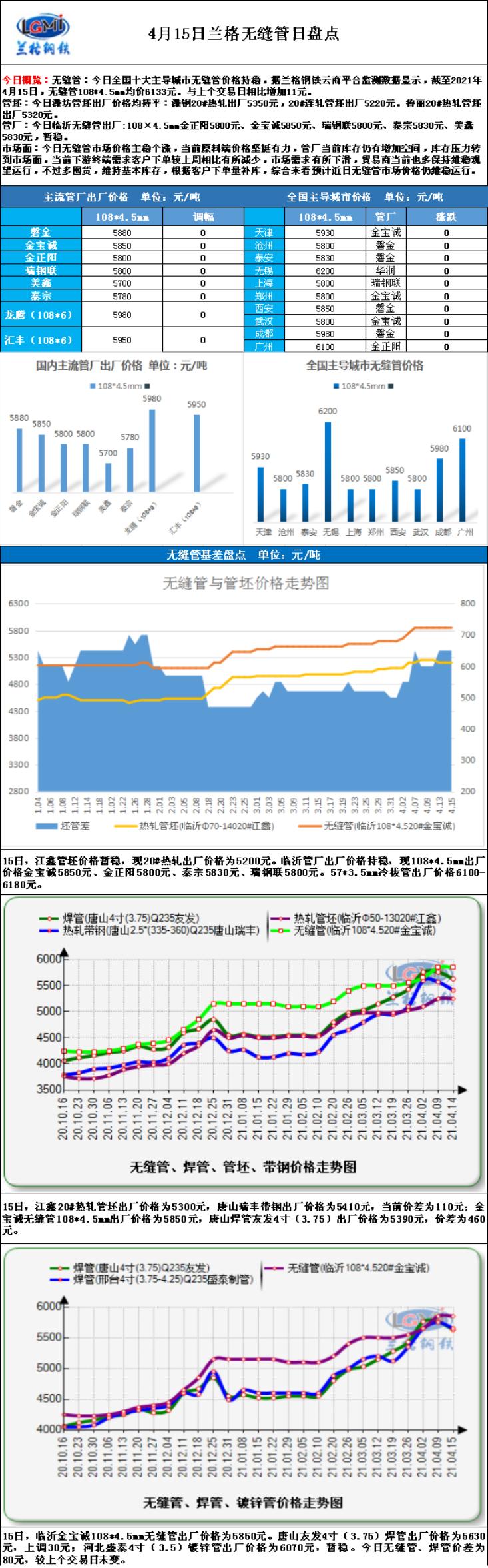 兰格无缝钢管日盘点(4.15):无缝管市场价格持稳观望 囤货意愿减小
