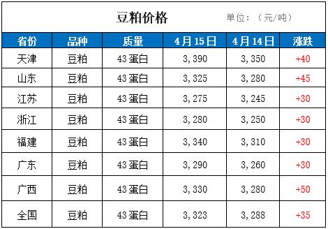 15日国内豆粕价格