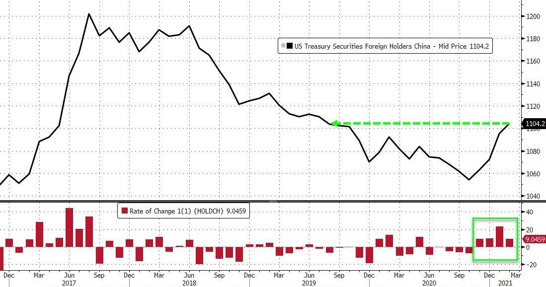 中国2月美债持有规模增至19个月新高 日本持有份额创历史新低