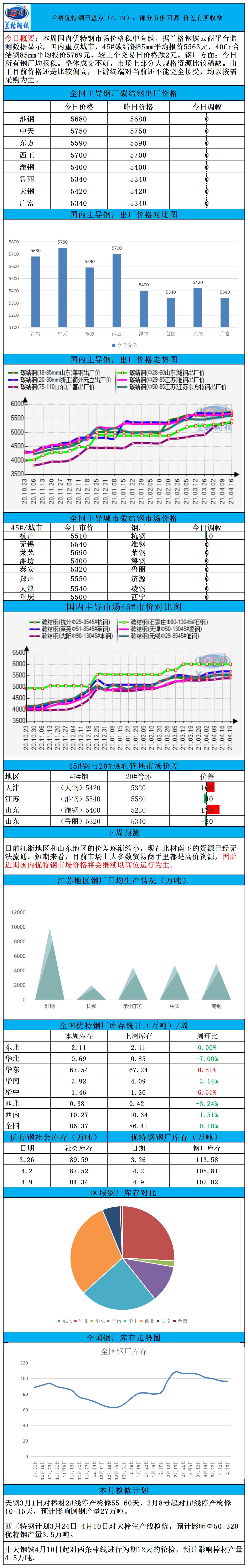 兰格优特钢日盘点(4.19):部分市价回调 价格有所收窄