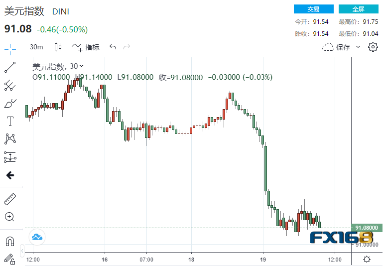 """金融市场突遭疯狂抛售 美元、黄金、美股、比特币竞相""""比惨"""""""