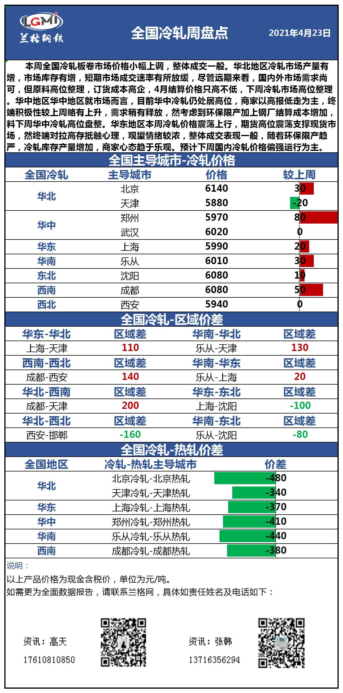 兰格冷轧板卷周盘点(4.23):价格小幅上调 市场成交一般