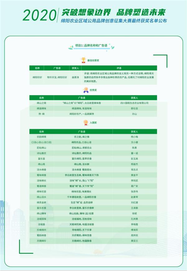 结果揭晓!2020绵阳农业区域公用品牌创意征集大赛最终获奖名单公布!