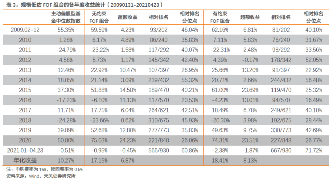 【FOF组合推荐周报】多FOF组合上周超额收益率在1%以上