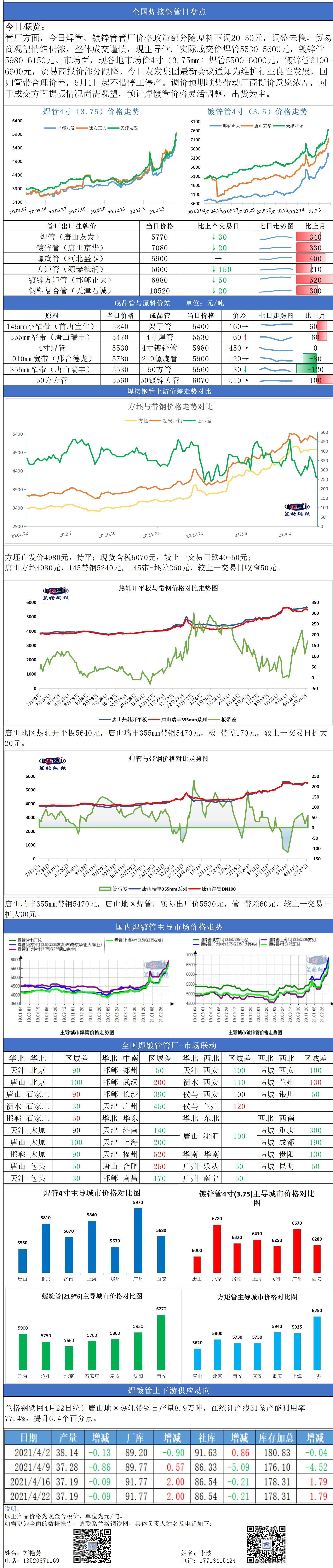"""兰格焊接钢管日盘点(4.28): 带头""""喊话""""涨价 焊镀管市场底部机会渐现"""