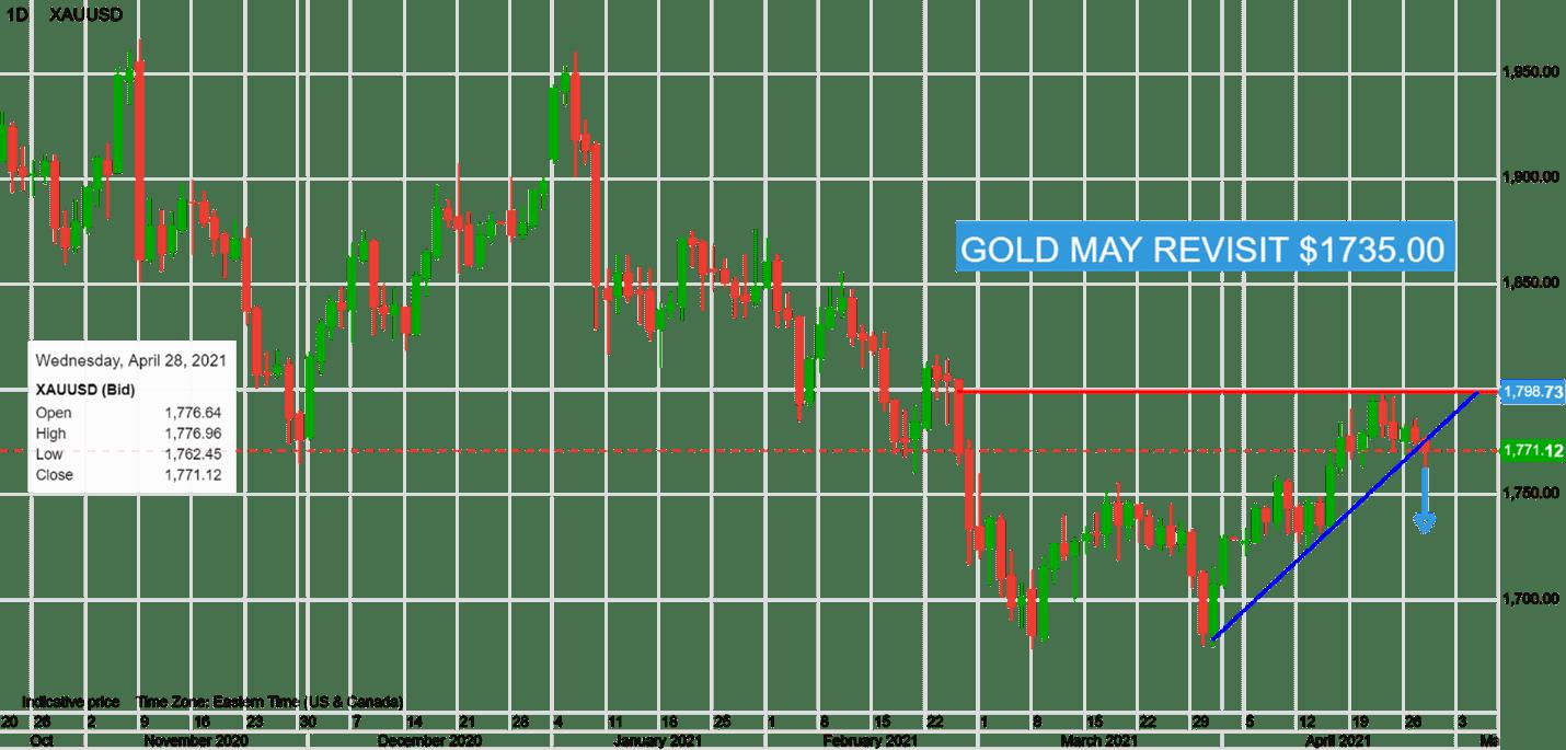 【汇市早知道】美联储会议前国债收益率飙升 加元涨势持续 欧元、黄金受打压