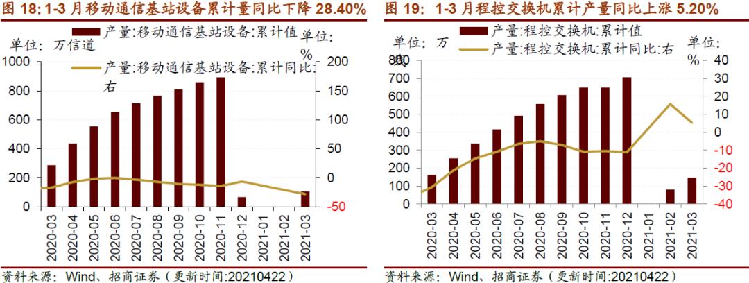 【招商策略】行业景气观察0428——北美半导体设备出货额同比增幅扩大,光伏产业链价格上行