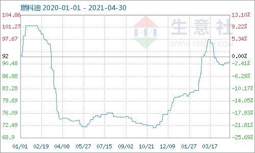 生意社:本周燃料油180CST市场基本持稳(4.26-4.30)