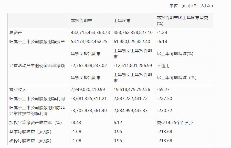 华夏幸福Q1亏损逾36亿,按对赌协议应补偿平安36.2亿