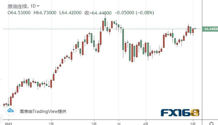 黄金期货昨日飙升近25美元 很快就要破位?机构:黄金、白银和原油最新技术前景分析