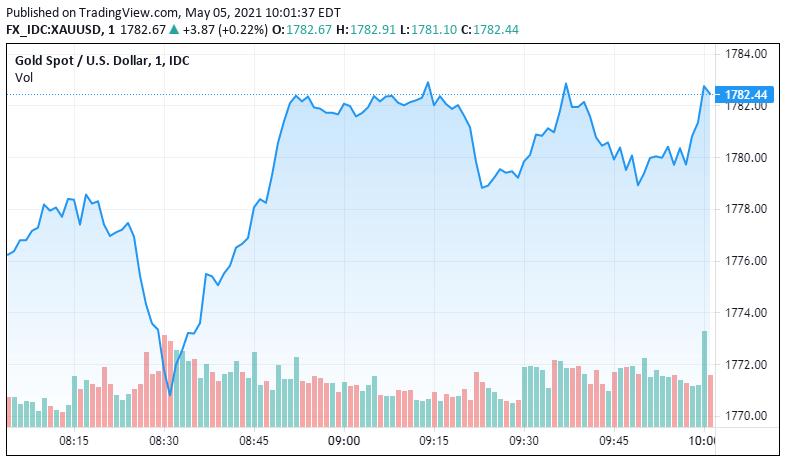 大涨大跌之后黄金前景如何?金银仍处于上升趋势 将逢低买入