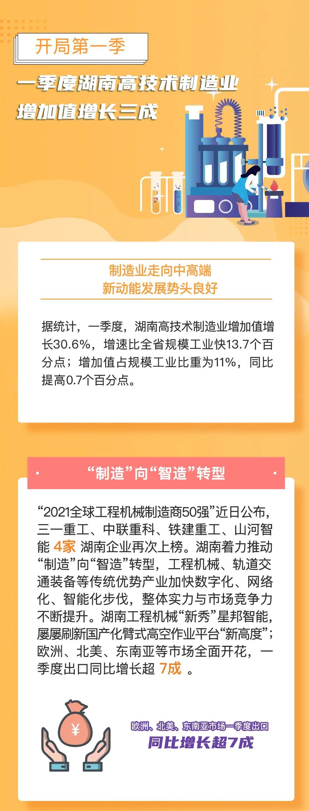 开局第一季 | 一季度湖南高技术制造业增加值增长三成图片