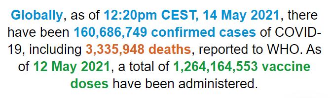 世卫组织:全球新冠肺炎确诊病例超过1.606亿例