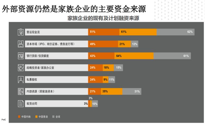 普华永道:43%的内地受访家族企业选择银行贷款作为融资来源